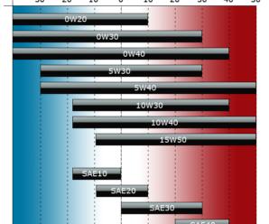 0w40 vs 5w40 viscosity guide