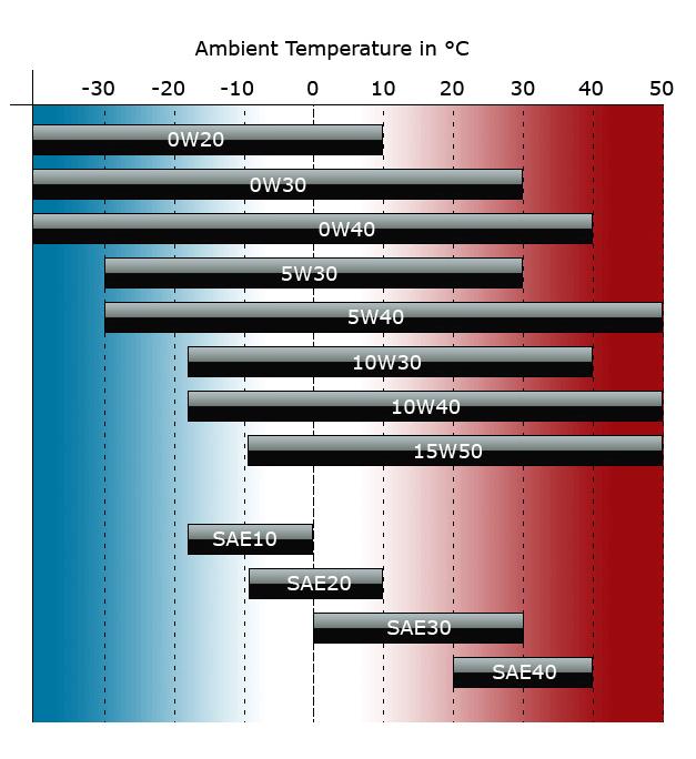 0w40 vs 5w40 ambient temperature